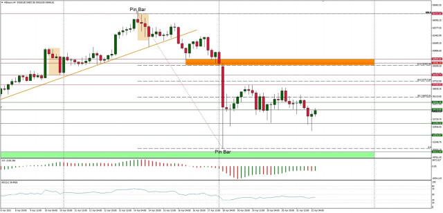 Analisis Teknikal BTC/USD untuk 22 April 2021