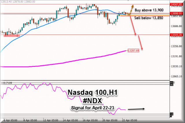 纳斯达克100 #NDX的交易信号,2021年4月22日至23日:关键水平13,900