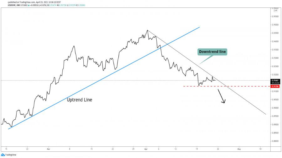 USD/CHF On Declining Path!