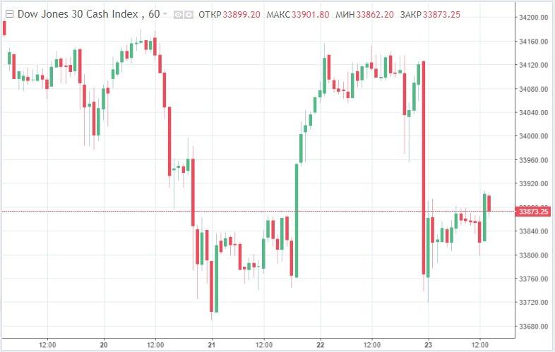 Синхронное падение: налоговый план Байдена продавил биржевые индексы США на 0,9%