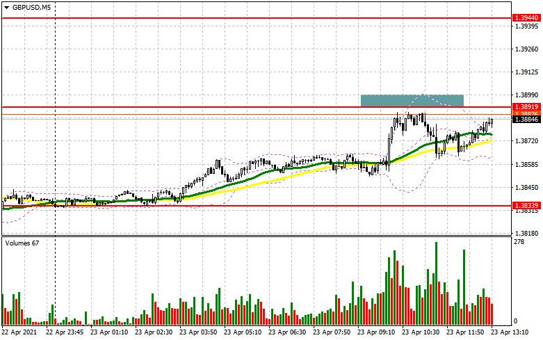 GBP/USD: план на американскую сессию 23 апреля (разбор утренних сделок). Фунт восстановился в первой половине дня, но до