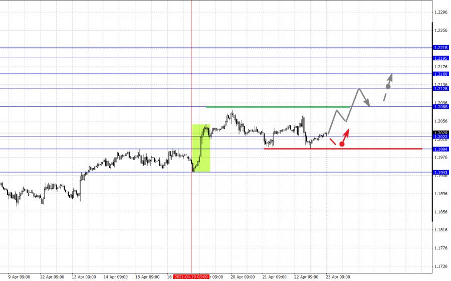 Фрактальный анализ основных валютных пар на 23 апреля