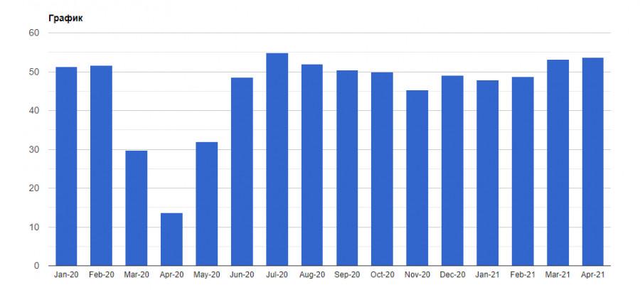 EURUSD и GBPUSD: деловая активность во многих развиты странах продолжает демонстрировать рекордные темпы роста