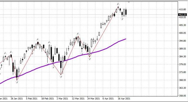 Ulasan Pagi dari pasar saham untuk 23 April, 2021