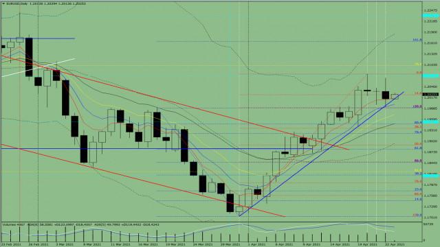 Indikatoranalyse. EUR/USD – Tagesübersicht für den 23. April 2021