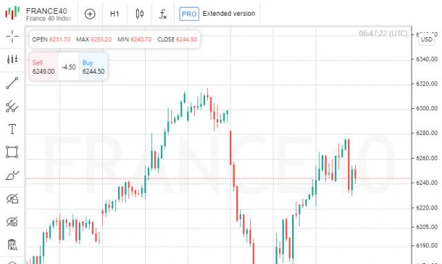 欧洲股市基于欧洲央行会议的结果上涨