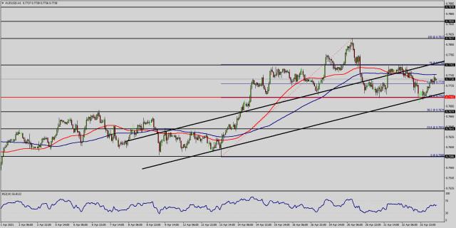 Analisis Teknikal Pasangan EUR/USD untuk 23 April 2021