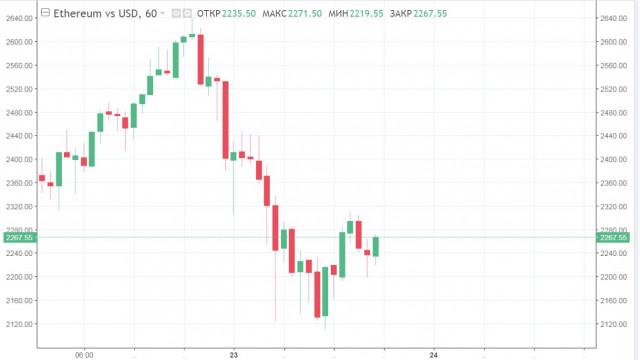 ETH дешевеет с чувством выполненного долга, XRP и LTC продолжают терять позиции, а хайп вокруг DOGE окончательно утихает: рынок криптовалют переходит в стадию коррекции