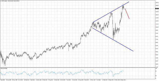 Megaphone pattern in JP Morgan stock