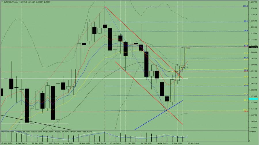 Технический анализ на неделю, с 26 апреля до 1 мая, по валютной паре EUR/USD