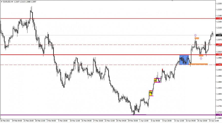 Торговые рекомендации по валютному рынку для начинающих трейдеров EURUSD и GBPUSD 26.04.21