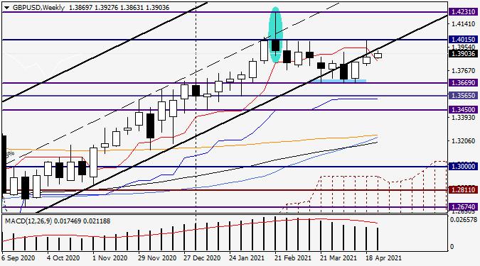Анализ и прогноз по GBP/USD на 26 апреля 2021 года