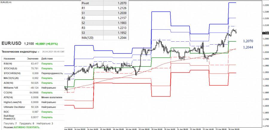 EUR/USD и GBP/USD 26 апреля – рекомендации технического анализа