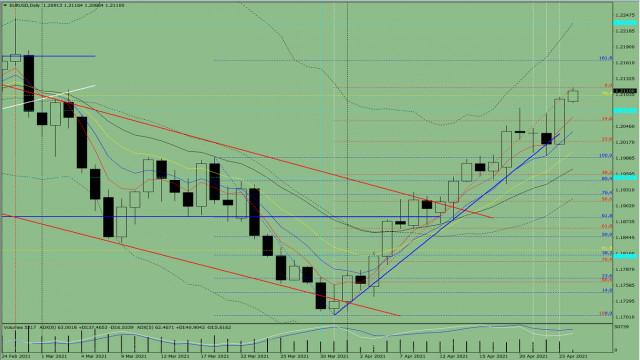 Indikatoranalyse. EUR/USD – Tagesübersicht für den 26. April 2021