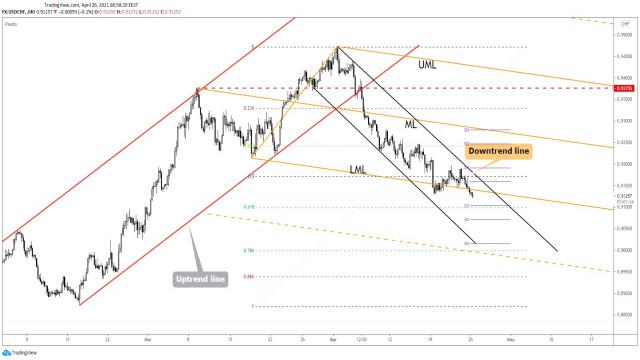 USD/CHF: възможност за нов по-дълбок спад!