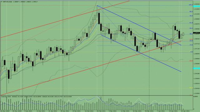 Indikatoranalyse. GBP/USD – Tagesübersicht für den 26. April 2021