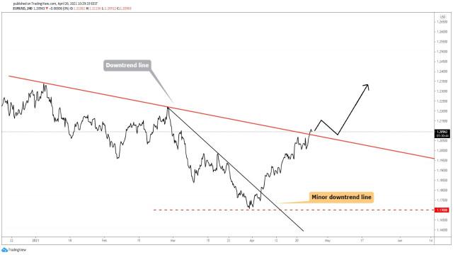 Сценарият за EUR/USD в посока нагоре се оформя!