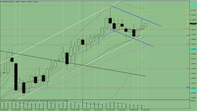 Technische Analyse. GBP/USD – Übersicht für die Woche vom 26. April bis zum 1. Mai