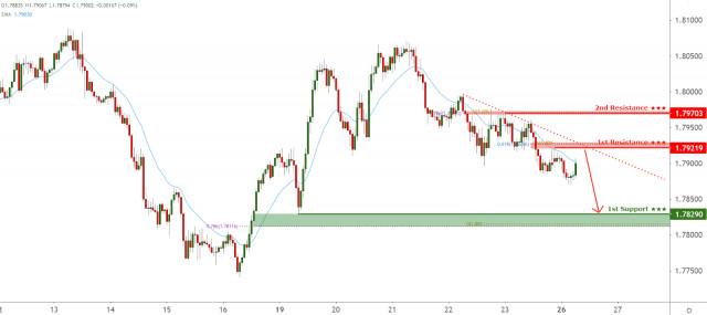 GBPAUD facing bearish pressure, potential for further downside!