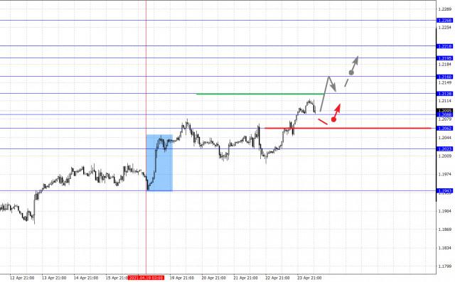 Фрактальный анализ основных валютных пар на 26 апреля