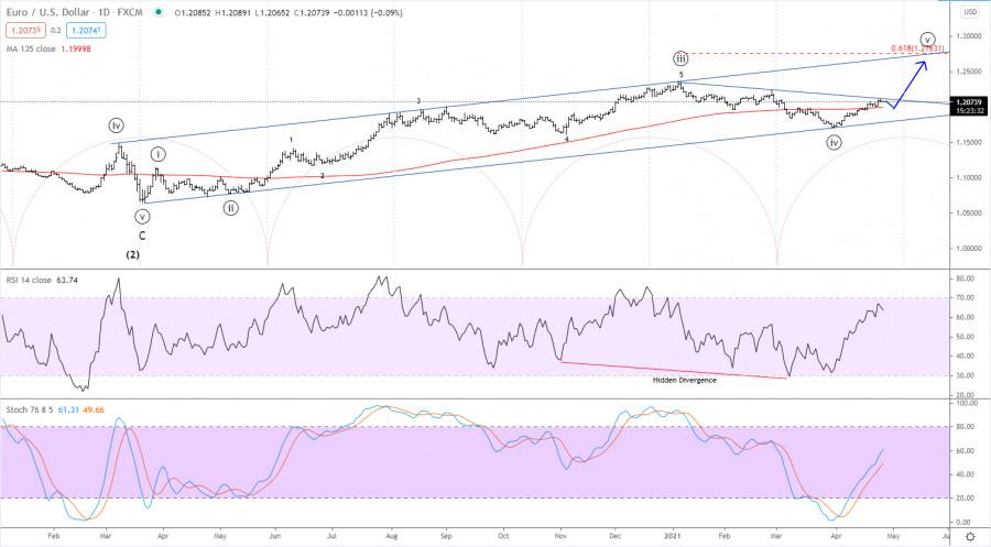 Elliott wave analysis of EUR/USD for April 27, 2021