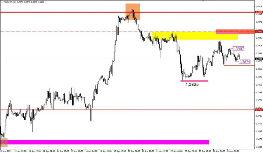Торговые рекомендации по валютному рынку для начинающих трейдеров EURUSD и GBPUSD 27.04.21