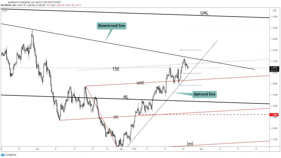 EUR/USD At Crossroads! Long Or Short?