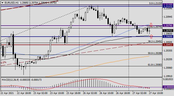 Анализ и прогноз по EUR/USD на 27 апреля 2021 года