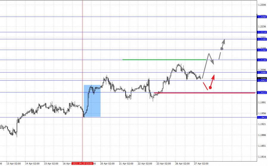 Фрактальный анализ основных валютных пар на 27 апреля