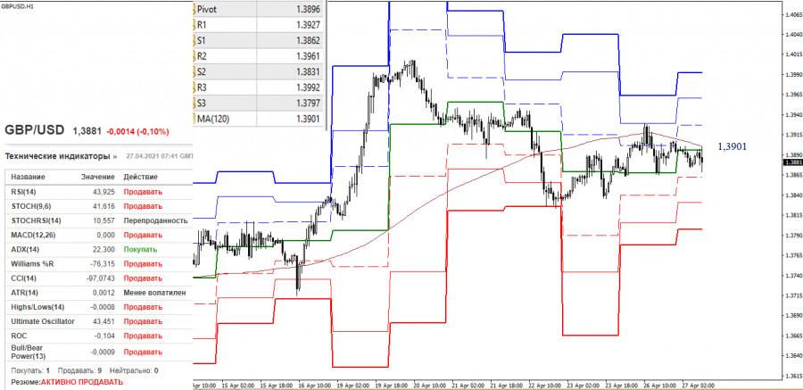 EUR/USD и GBP/USD 27 апреля – рекомендации технического анализа