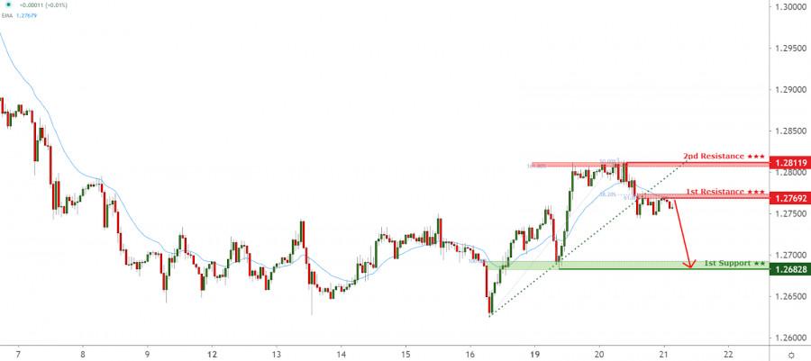 NZDUSD facing bullish pressure, potential for bounce!