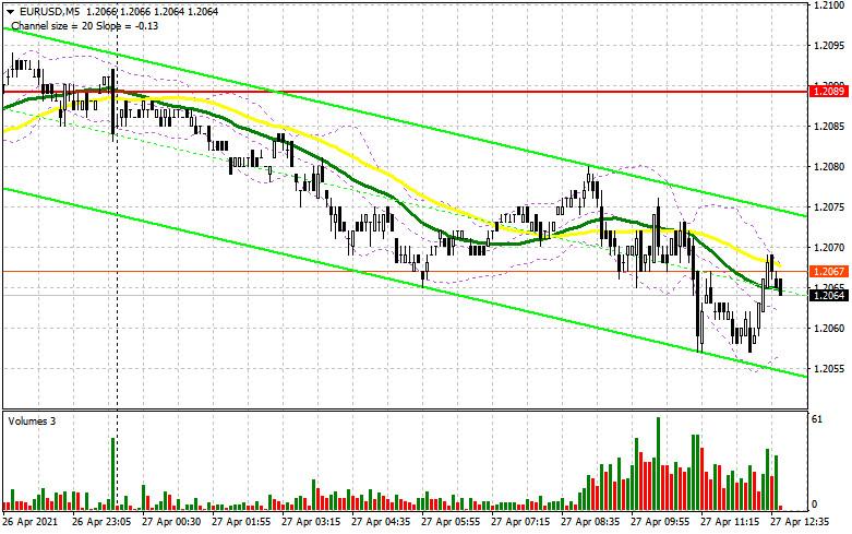 EUR/USD: план на американскую сессию 27 апреля (разбор утренних сделок). Евро толкается в канале без особого направления