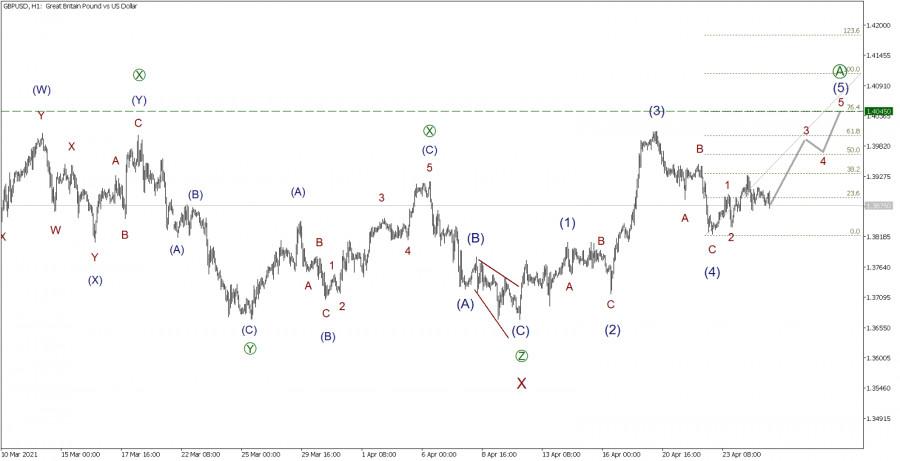 GBP/USD 27апреля. Незавершенный импульс намекает на дальнейший рост. Продолжаем покупать