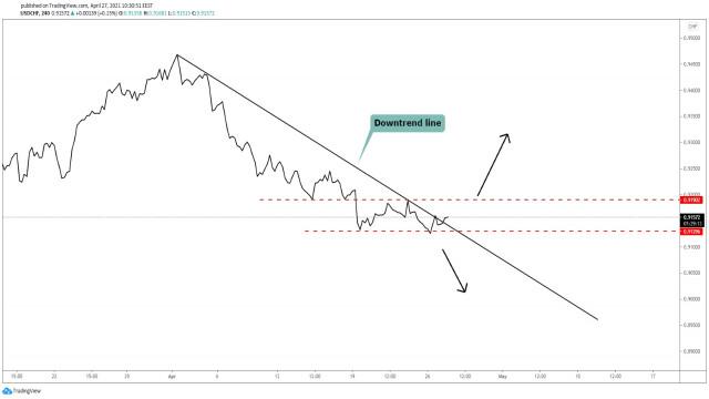 USD/CHF може да се обърне нагоре!
