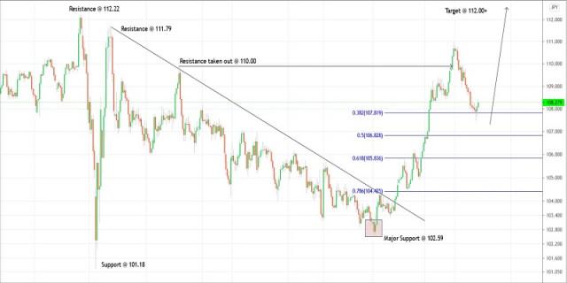 Rencana trading untuk USDJPY untuk 27 April, 2021
