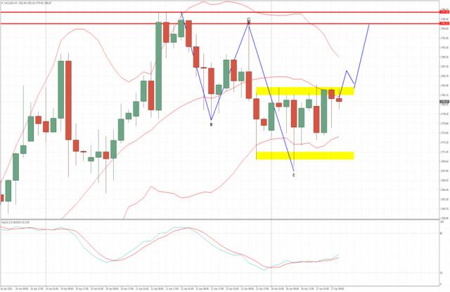 Анализ на златото за 27 април 2021 г. - Завършване на корекцията на ABC надолу и потенциал за продължаване нагоре към 1795 долара