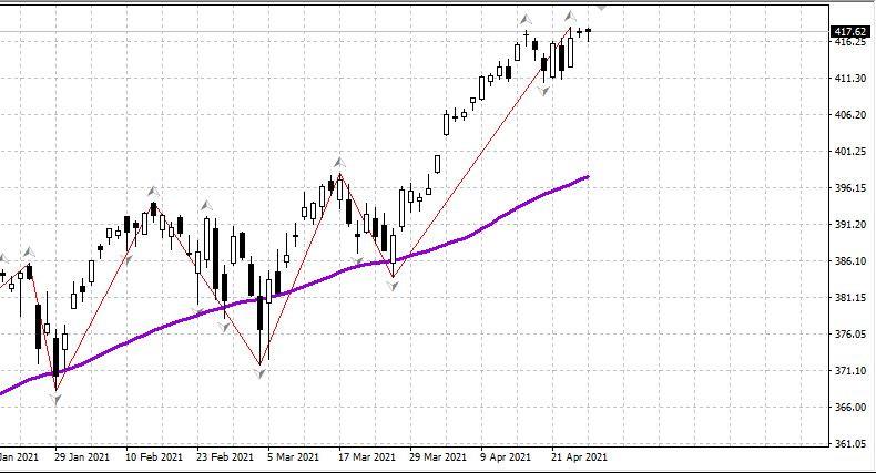 ФРС, нефть, рубль - обзор утро 28.04