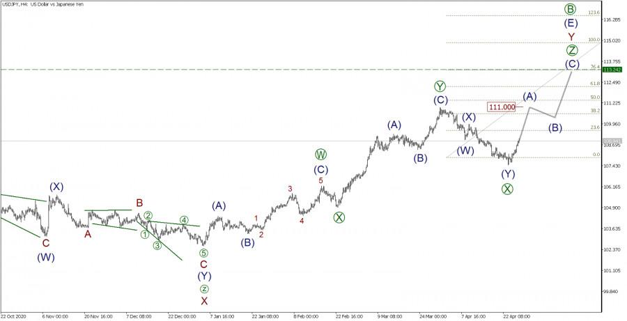 USD/JPY 28 апреля. Быки набирают обороты. Что будет дальше?