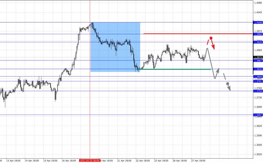 Фрактальный анализ основных валютных пар на 28 апреля