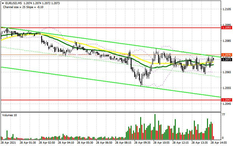 EUR/USD: план на американскую сессию 28 апреля (разбор утренних сделок). Трейдеры ждут итогов заседания ФРС и не проявляют