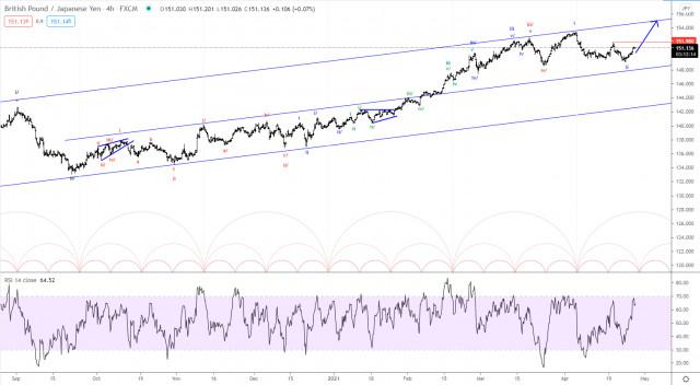 Analisis Elliott Wave terhadap GBP/JPY untuk tanggal 28 April 2021