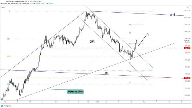 USD/JPY се увеличава според очакванията!