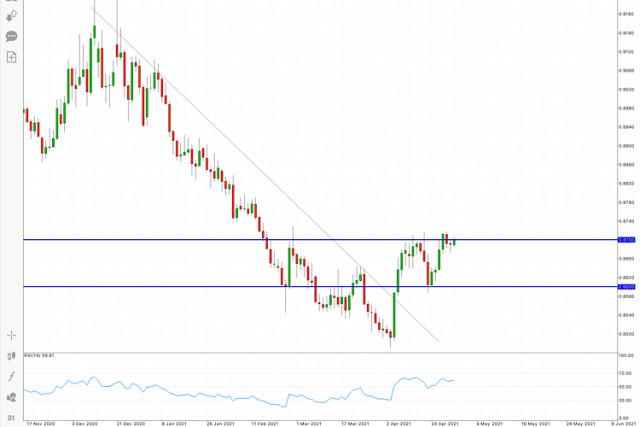 EUR/GBP: Гореща прогноза за 28 април 2021 г.