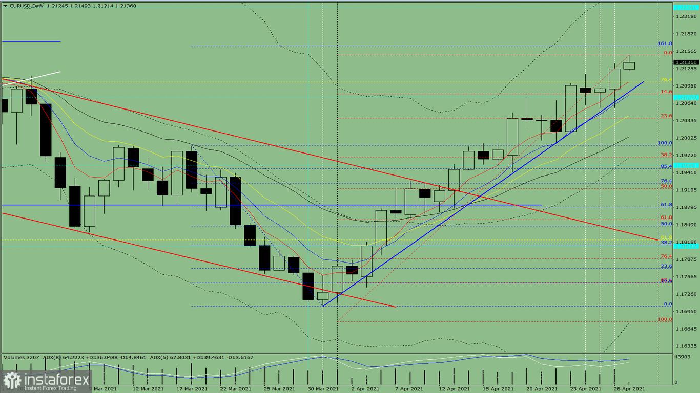 Indikatoranalyse. EUR/USD – Tagesübersicht für den 29. April 2021