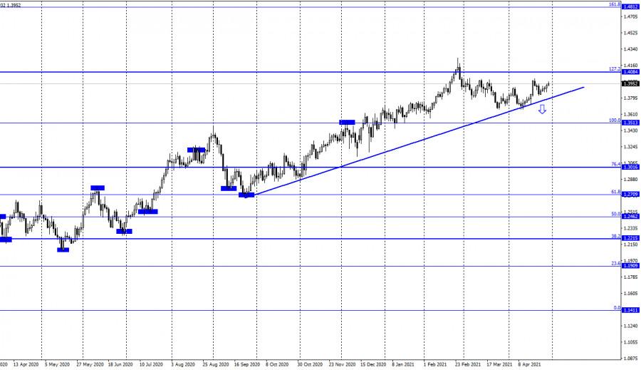 GBP/USD. 29 апреля. Отчет COT. Британец вновь получает преимущество над долларом. Спасибо ФРС