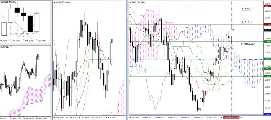EUR/USD и GBP/USD 29 апреля – рекомендации технического анализа