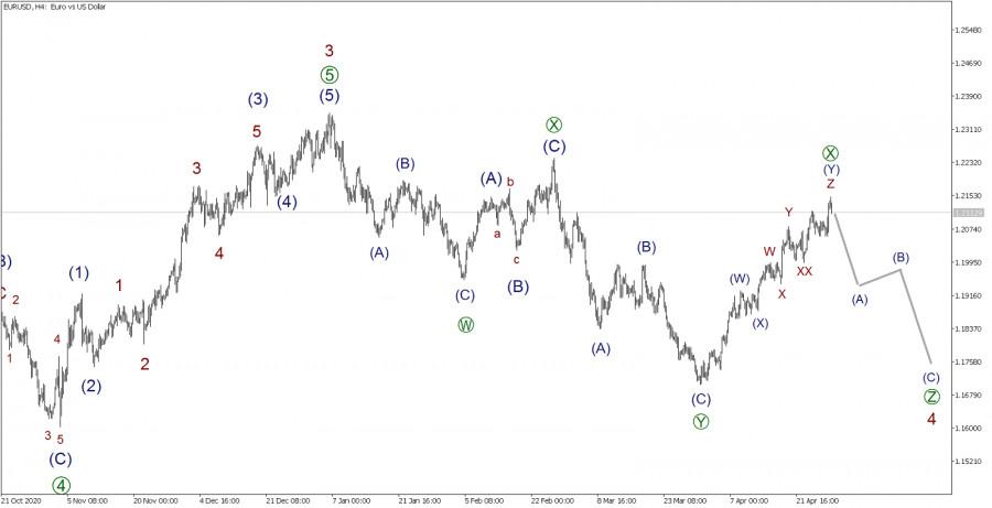 EUR/USD 29 апреля. Стоит ли ждать обвал цен?