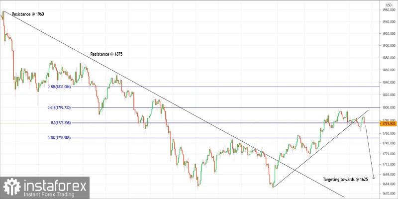 Trading plan for Gold for April 29, 2021