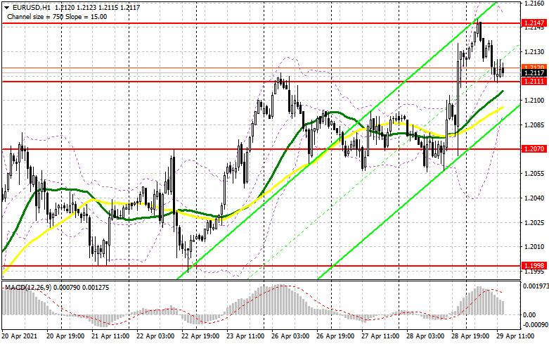 EUR/USD: план на американскую сессию 29 апреля (разбор утренних сделок). Евро скорректировался после данных по еврозоне.