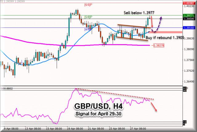 Tín hiệu giao dịch cho GBP / USD từ ngày 29 - 30 tháng 4 năm 2021: Mức chủ chốt 1,3977